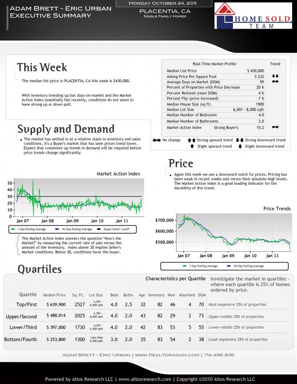 Placentia, Orange County Real Estate Market Reports